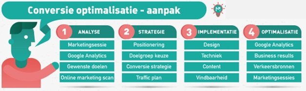 conversie optimalisatie tips